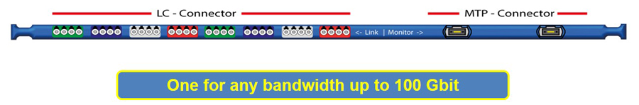 One for any bandwidth up to 100 Gbit