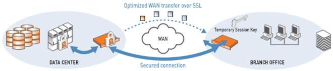 Optimized WAN transfer over SSL